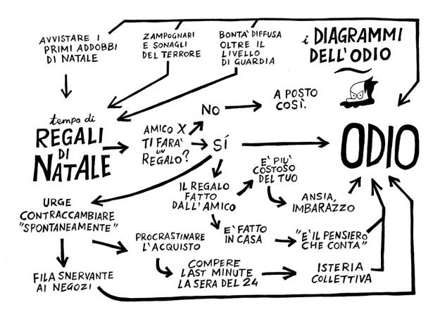diagramma_odio_regalinatale_lzw
